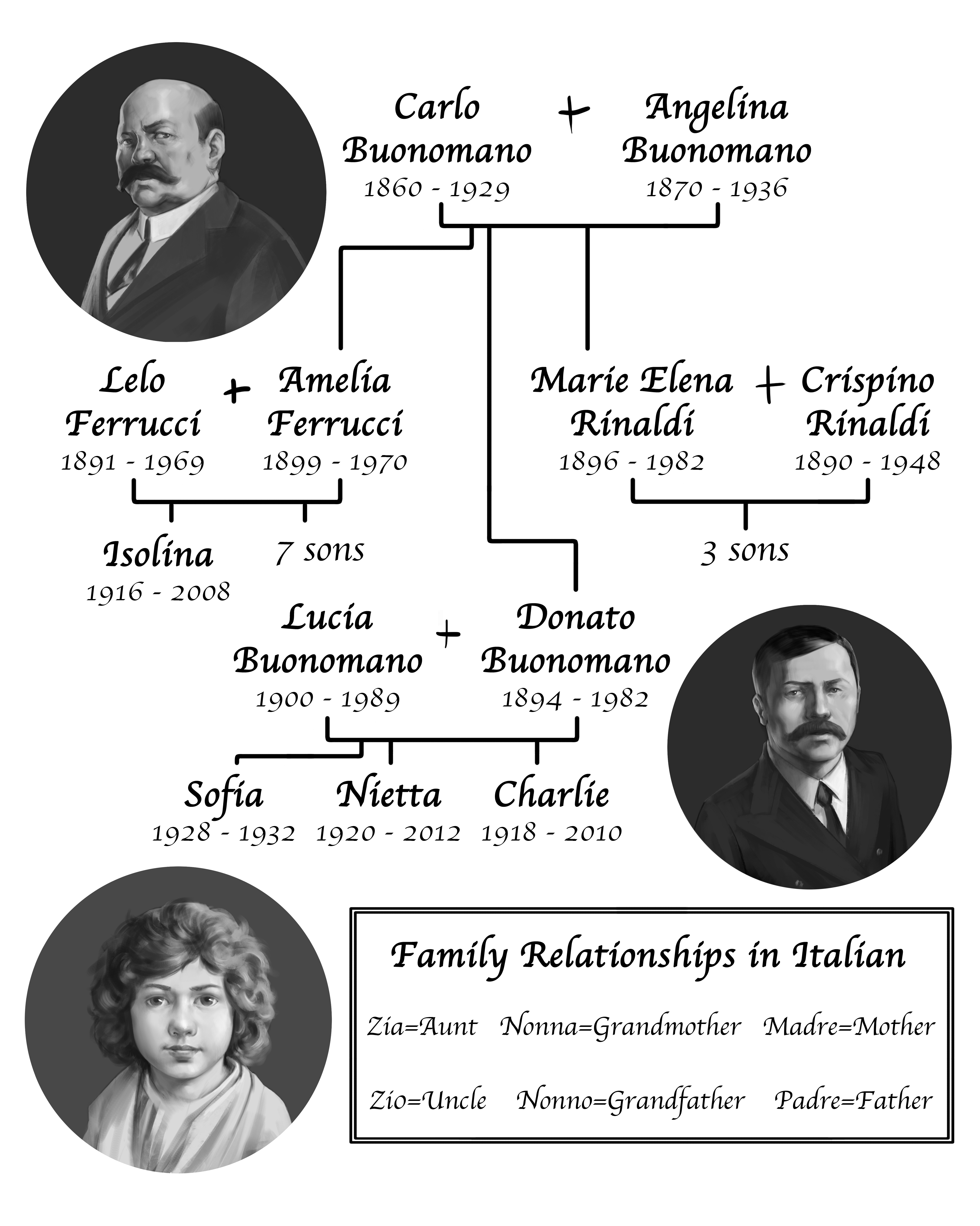 The Buonomano Family Tree by Alex Ross and Brandon Moore